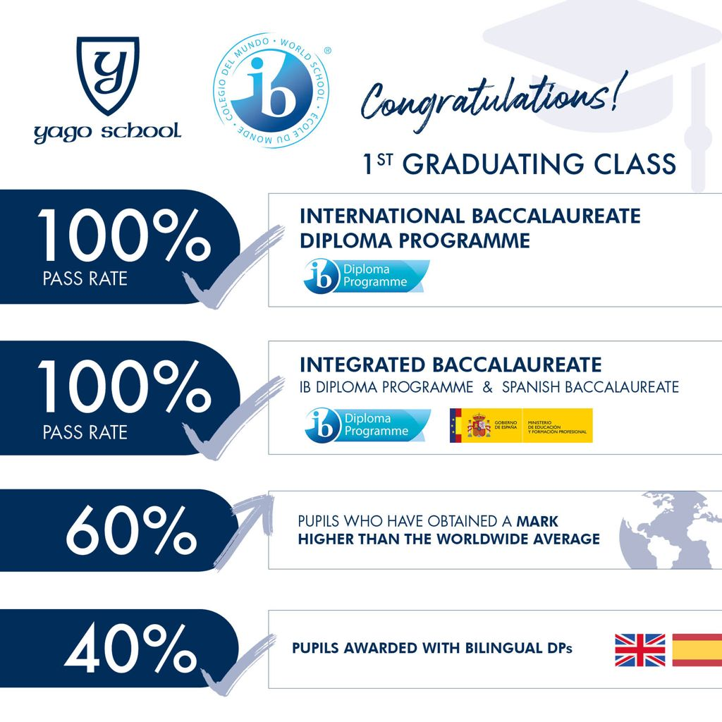 100% pass Integrated Baccalaureate (International Baccalaureate Diploma Programme + Spanish Baccalaureate and University Access Exam)